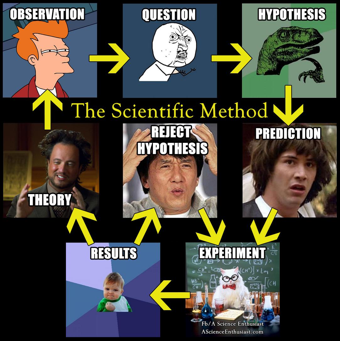 scientific method meme v2 intj] things that make intjs laugh page 1420