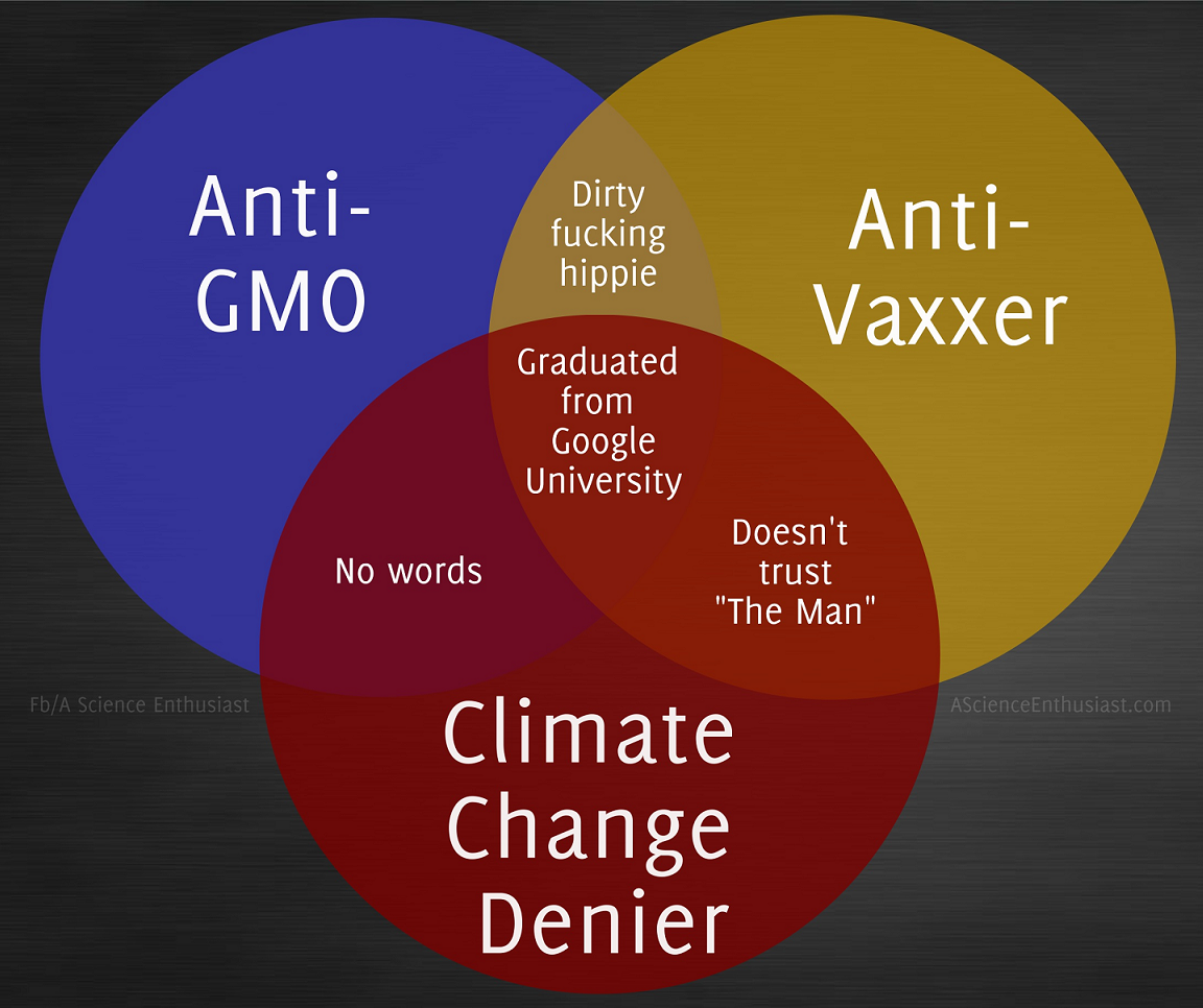 The anti science venn diagram pooptronica Image collections